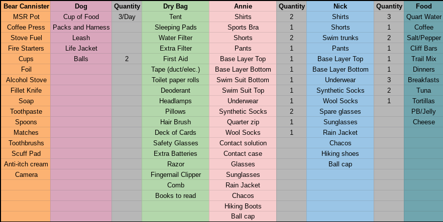 Gear spreadsheet for 2 adults and 1 dog.